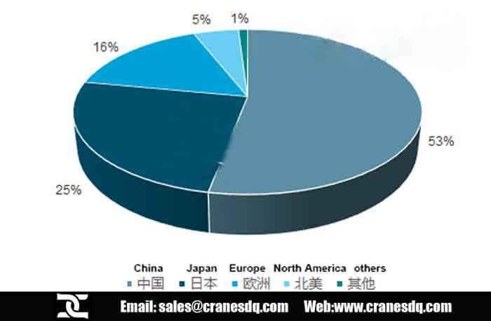 Cranes and Hoists development history of China, Top electric hoist ...