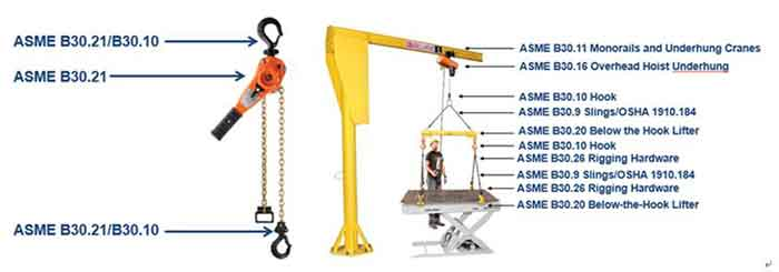 Hoist safety and pre-operation hoist inspection- Dongqi